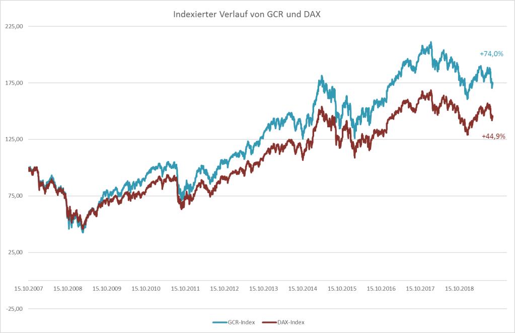 GCR und Dax 10.2007 bis 10.20919